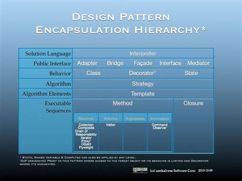 Design Pattern Hierarchy | what are some good programming cheat sheets