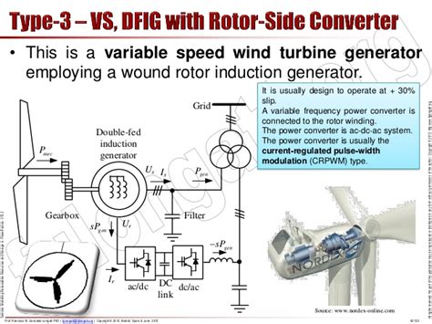 induction generator modelling induction generator tutorial 28 images tutorial modelling and simulations renewable