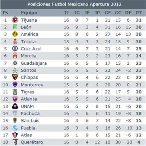 tabla general liga mx 2016 jornada 16 upcoming 2015 2016 tabla general liga mx jornada 16 apertura 2012 apuntes