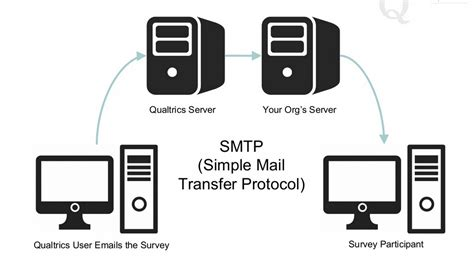 test smtp server how to test smtp relay techyv