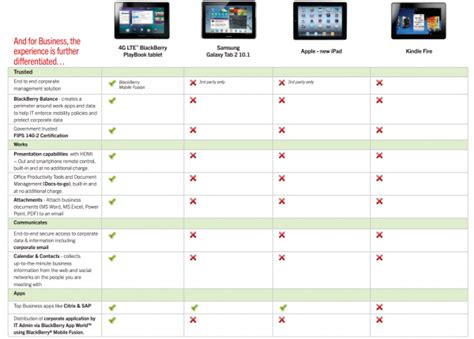 reset blackberry 4g lte blackberry playbook 4g lte 32gb hard reset