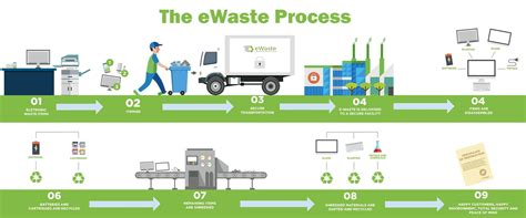 waste process whatewasteis cell phone recycling