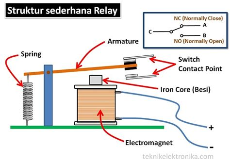 Saklar Relay pengertian relay dan fungsinya teknik audio