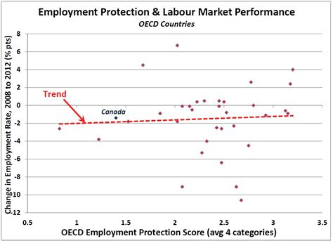 epl jobs the progressive economics forum 187 oecd findings on