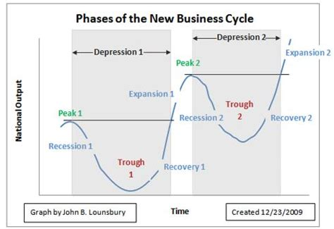 receding definition time to take a fresh look at the business cycle seeking