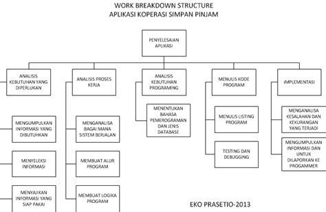 Sistem Pengendalian Manajemen 2 Ed 11 Oleh Anthony Govindarajan cara membuat wbs our knowledge