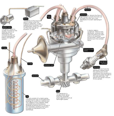 Vehicle Ignition Parts How The Ignition System Works How A Car Works