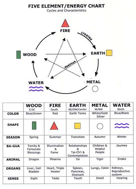 feng shui bedroom chart feng shui and elements the five feng shui elements and