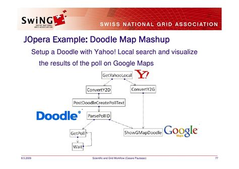 doodle poll directions scientific and grid workflow management sgs09