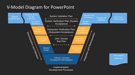 v diagram template v model powerpoint template slidemodel