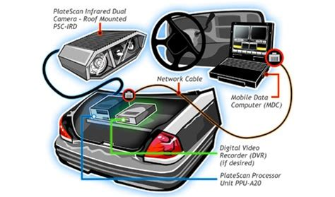license plate reader quot no cost quot license plate readers are turning