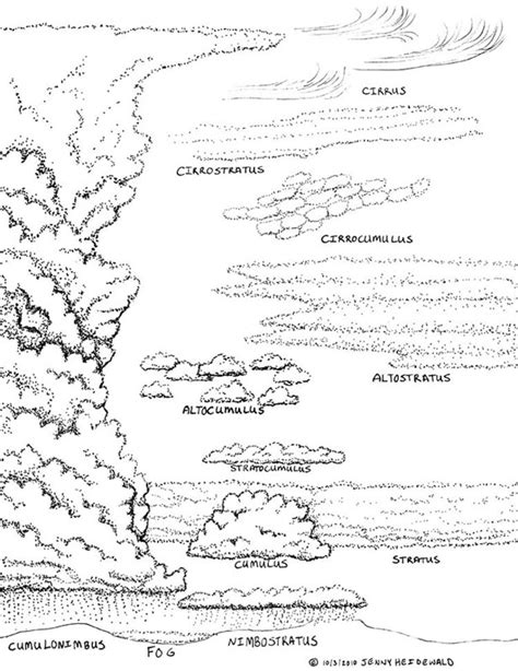 types of sheets different types of clouds coloring page coloring pages
