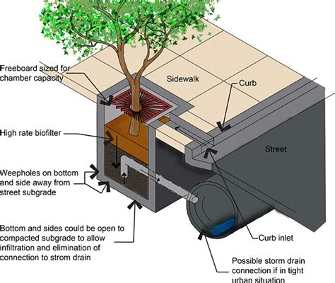tree box sustainability toolkit
