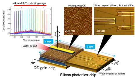 laser diodes silicon photonics new heterogeneous wavelength tunable laser diode for high frequency efficiency