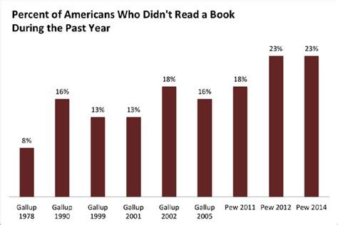 complete a year of college for less than 500 books the decline of the american book lover the atlantic
