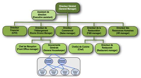 hierarchie cuisine organigrammes et r 233 unions de service
