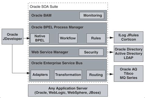 oracle soa architecture diagram introduction to oracle enterprise service