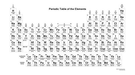 printable periodic table song the new periodic table song lyrics with abbreviation