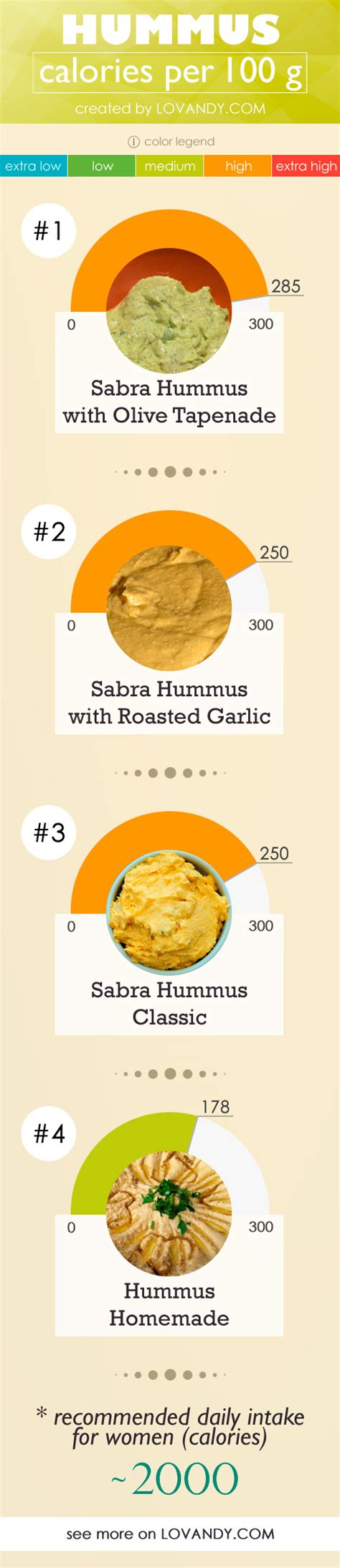 how many calories are there in hummus 250 cal