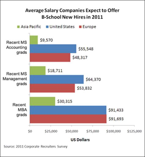 Payscale Average Salaries For Mba Graduates by Market For Business School Graduates Bounces Back