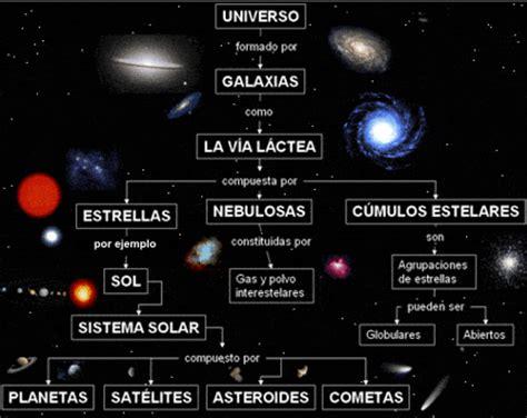 x estructura actual del universo estructura del universo su formaci 243 n y las estructuras actuales