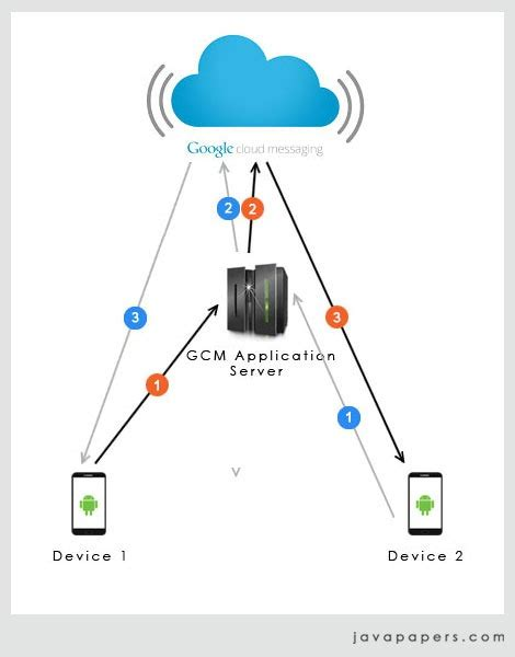 gcm android 안드로이드 프로그램 개발 android device to device messaging using cloud messaging gcm via http