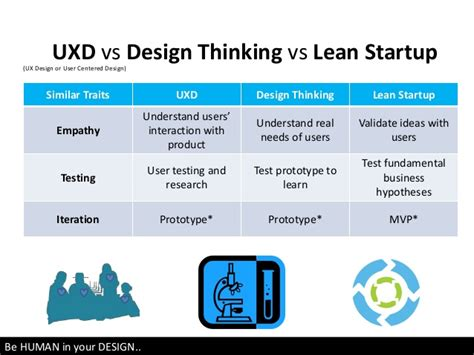 design thinking vs lean startup newbie ux something i learned about ux business vs design