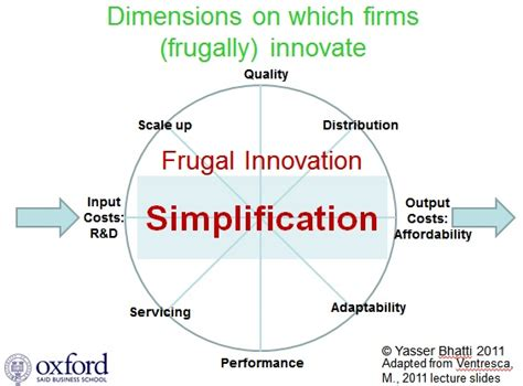 Innovation Mba Jefferson What Does It Cost by Frugal Innovation A Portal For Frugal Innovation