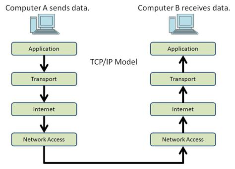 java tutorial networking dut tutorial services tcp ip model