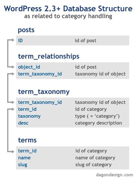 wordpress database layout wordpress 2 3 database structure for categories 183 dagon