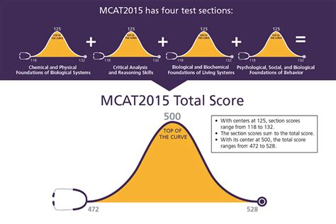 mcat section the new mcat information and updates hunter college