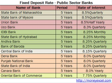 best fixed deposit fixed deposit rates august 2015
