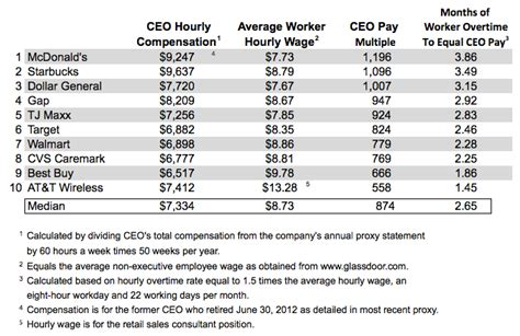 466 hours of worker overtime equals one hour of ceo pay
