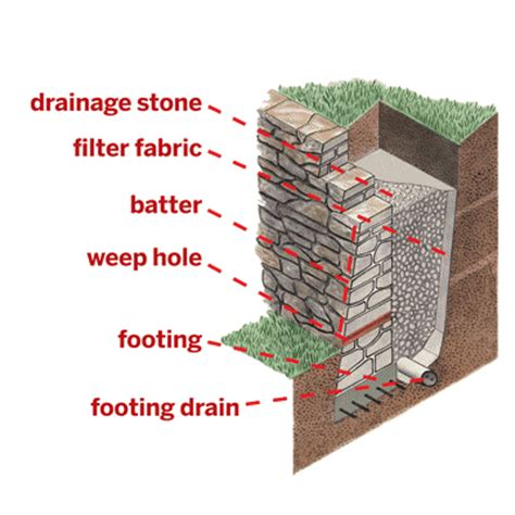 Landscape Fabric Retaining Wall Advice Wanted I Probably Bit More Than I Can Chew