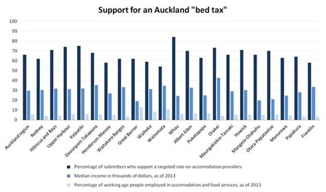 bed tax auckland bed tax more popular in wealthy suburbs