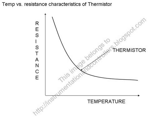 how to measure resistance of a thermistor instrumentation and engineering thermistor and types of thermistor