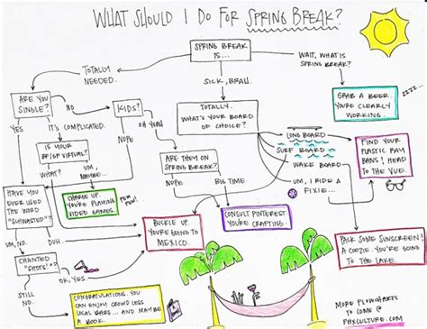 pencil flowchart 24 best images about because everything is better in