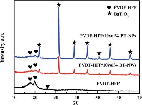 xrd pattern of pvdf xrd patterns of pvdf hfp pvdf hfp bt nps and pvdf hfp bt