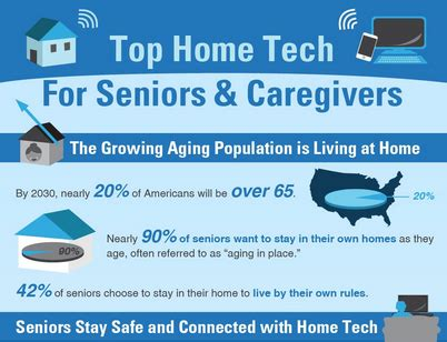 best home tech top home tech for seniors infographic