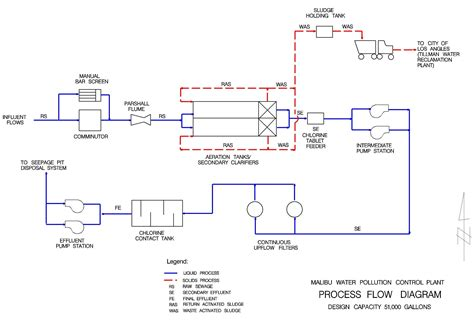 water treatment flow diagram flow diagram of a water treatment plant gallery how to