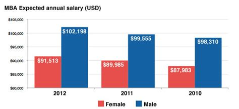 Mba And Cs Salary by Starting Mba Salaries Vary A Lot Even Top Schools