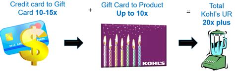 Gift Card Consolidation - reselling for credit card spend chase ink approval with many new cards gift card