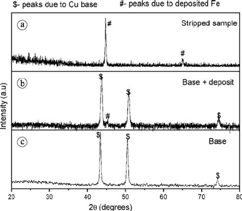 x ray diffraction pattern for copper fig 9 x ray diffraction pattern of substrate a