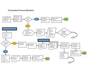Cycle Flow Chart Template by 6 Best Images Of Purchasing Department Flow Chart