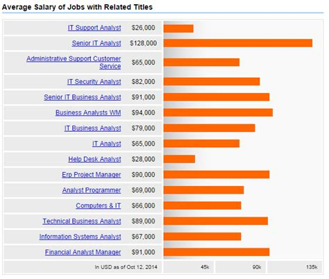 It Service Desk Analyst Salary by It Analyst Salary