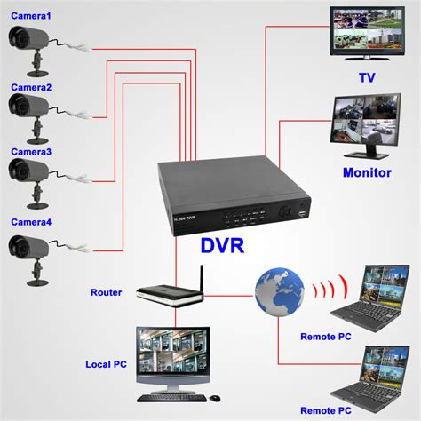 ip security systems 4 chanel hybrid nvr surveillance system 4 outdoor