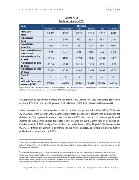 cuadro de merito piura 2016 diagnostico de la realidad turistica de la regi 243 n amazonas