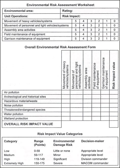 risk management worksheet usmc deployday