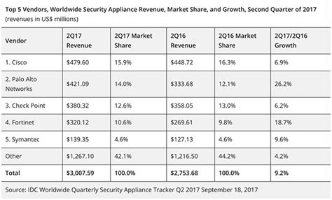 Top 5 Network Security Appliance Vendors - worldwide security appliance revenue increased to 3