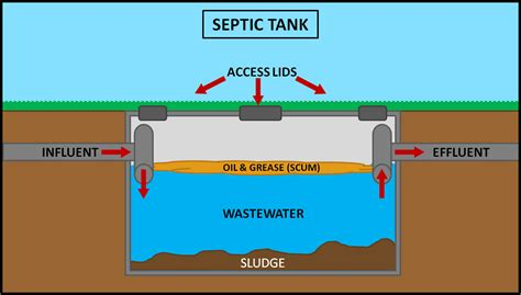septic tank wiring diagram septic tank electrical